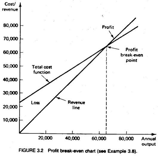 BreakEven Analysis  Cuiksuiqbad Rekadayaupaya