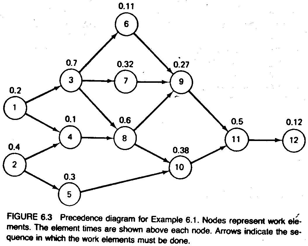 the line balancing problem   cuiksuiqbad rekadayaupayafigure   precedence diagram