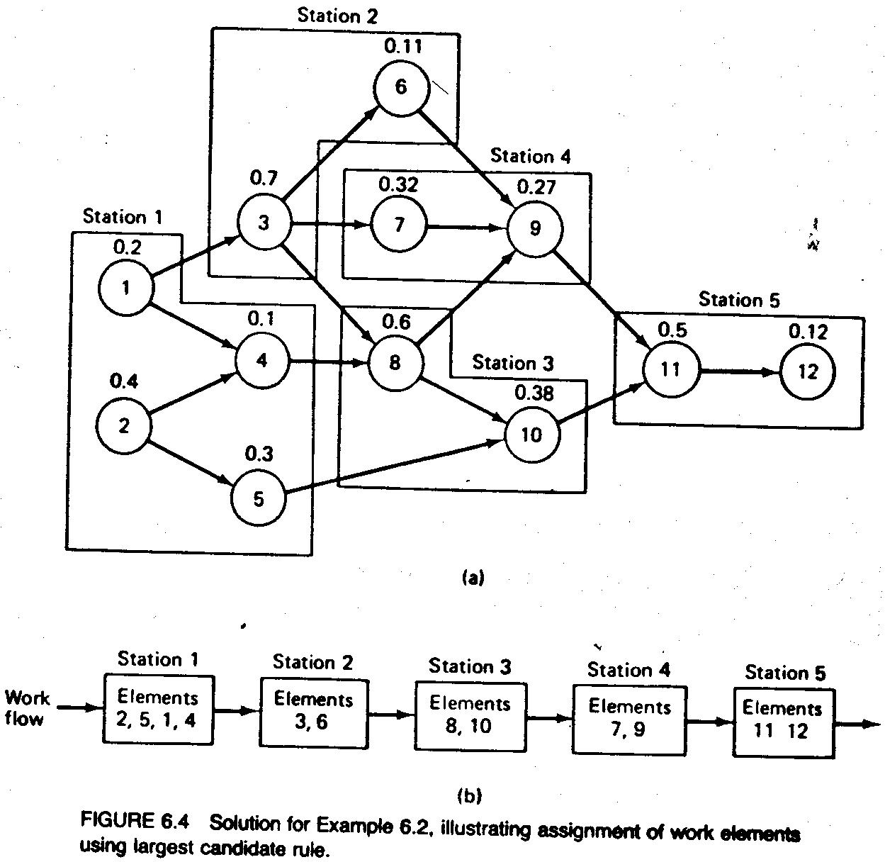65 methods of line balancing cuiksuiqbad rekadayaupaya figure64 solution for example 62 pooptronica Choice Image