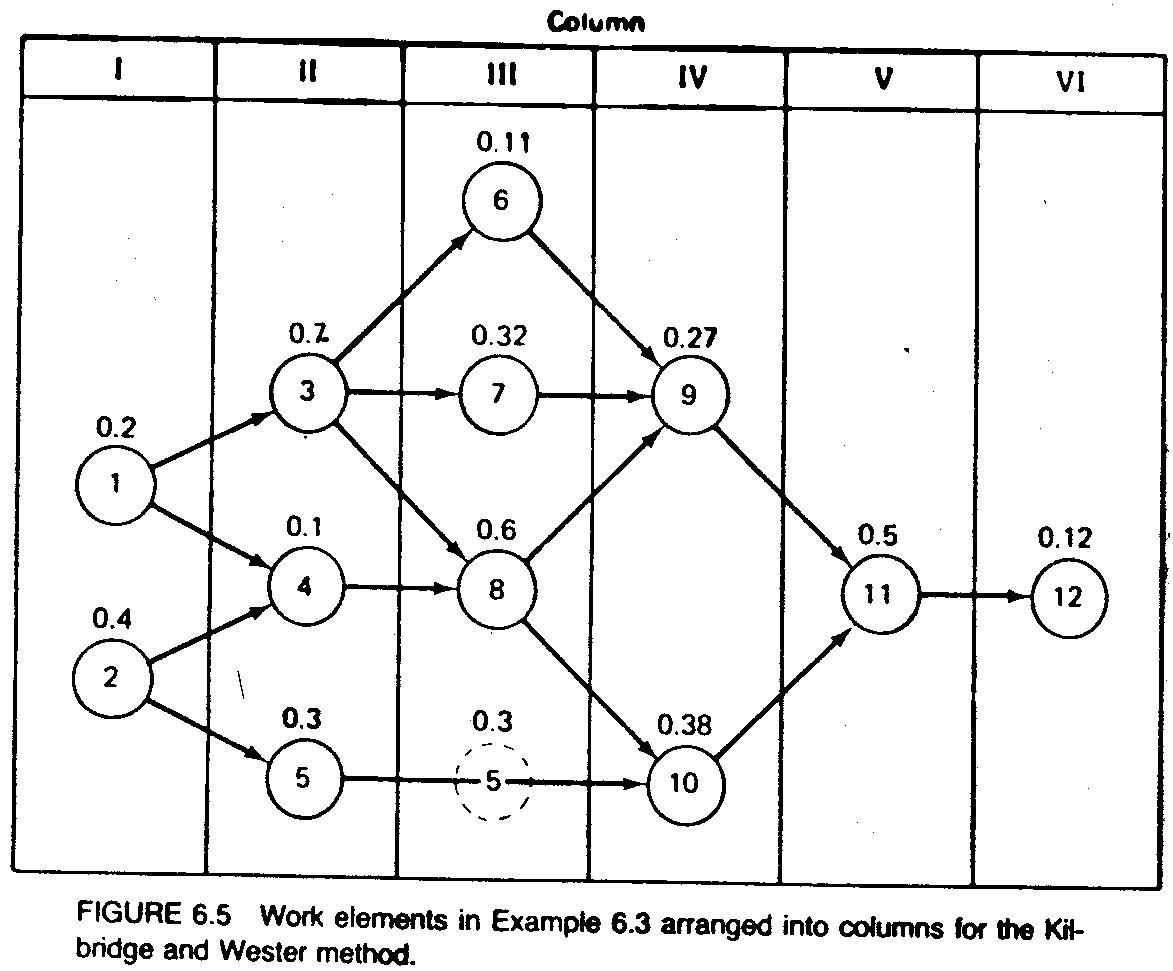 65 methods of line balancing cuiksuiqbad rekadayaupaya figure65 work elements in example 63 pooptronica Choice Image