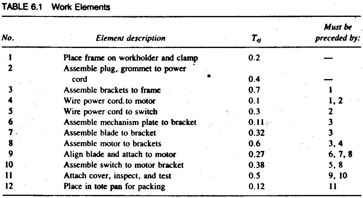 64 the line balancing problem cuiksuiqbad rekadayaupaya table 61 work elements pooptronica Choice Image