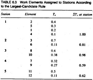 table-6-3-work-elements-arranged-according-to-stations.jpg