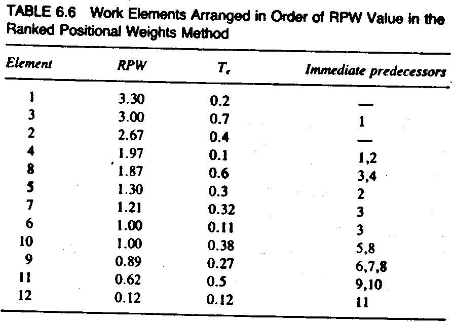 Hd Wallpapers Line Balancing Precedence Diagram Hiewallpapersf